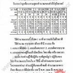 ปฏิทินโหราศาสตร์ 100 ปี พ.ศ.2464-2563 อาจารย์ทองเจือ  อ่างแก้ว