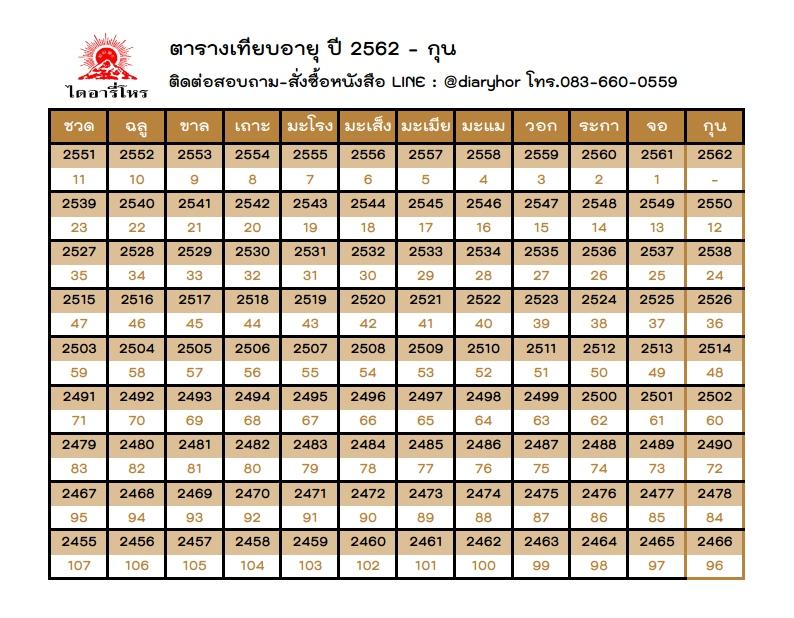 ไดอารี่โหร ตารางเทียบอายุปี2562 ปีกุน